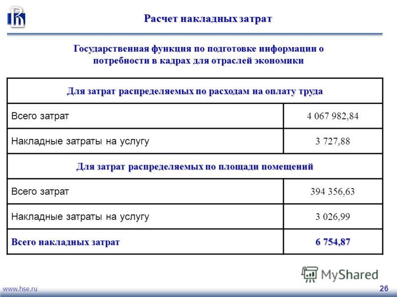 www.hse.ru 26 Расчет накладных затрат Государственная функция по подготовке информации о потребности в кадрах для отраслей экономики Для затрат распределяемых по расходам на оплату труда Всего затрат 4 067 982,84 Накладные затраты на услугу 3 727,88