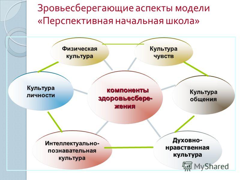 Зровьесберегающие аспекты модели « Перспективная начальная школа » Физическая культура