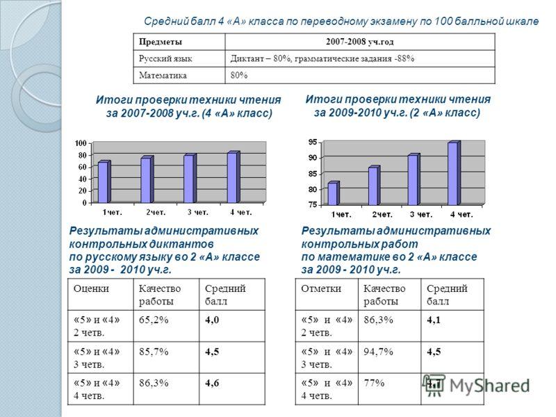 Итоги проверки техники чтения за 2009-2010 уч.г. (2 «А» класс) Итоги проверки техники чтения за 2007-2008 уч.г. (4 «А» класс) ОценкиКачество работы Средний балл « 5 » и « 4 » 2 четв. 65,2%4,0 « 5 » и « 4 » 3 четв. 85,7%4,5 « 5 » и « 4 » 4 четв. 86,3%