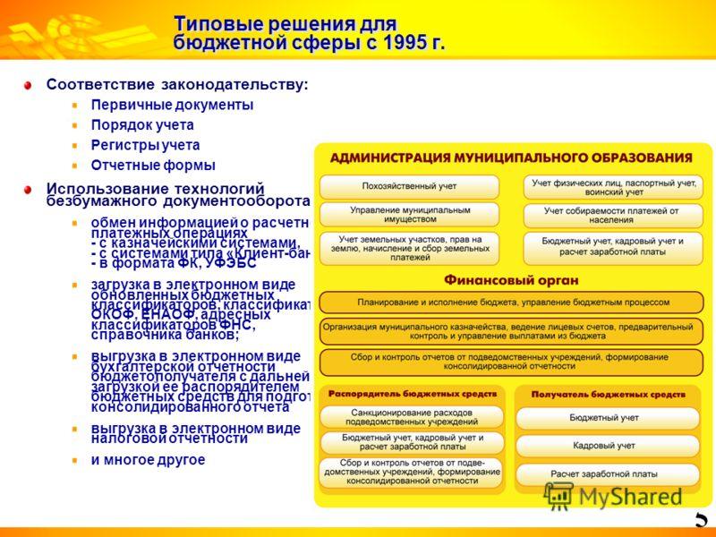 5 Типовые решения для бюджетной сферы с 1995 г. Соответствие законодательству: Первичные документы Порядок учета Регистры учета Отчетные формы Использование технологий безбумажного документооборота: обмен информацией о расчетно- платежных операциях -