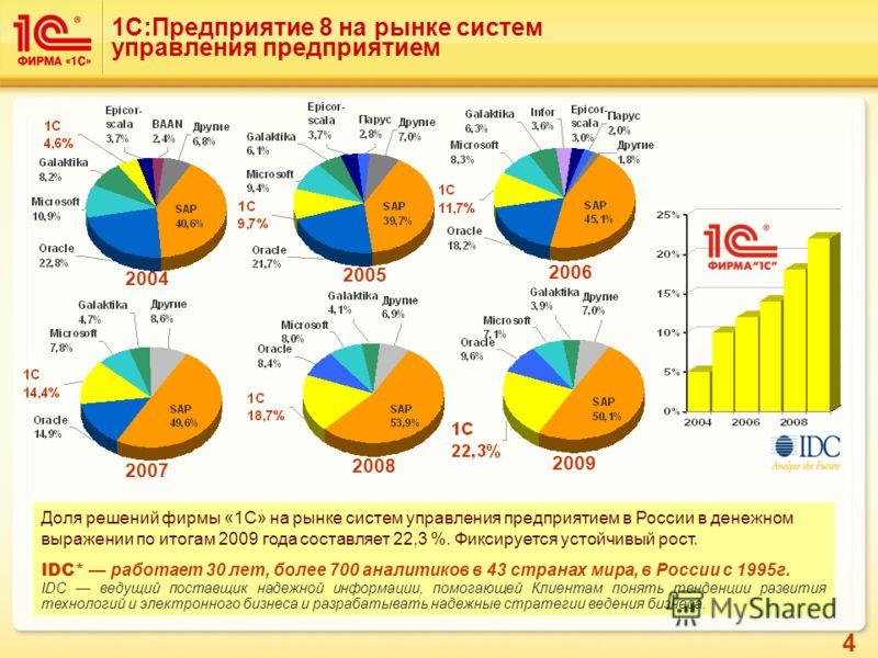 4 1С:Предприятие 8 на рынке систем управления предприятием Доля решений фирмы «1С» на рынке систем управления предприятием в России в денежном выражении по итогам 2009 года составляет 22,3 %. Фиксируется устойчивый рост. IDC* работает 30 лет, более 7