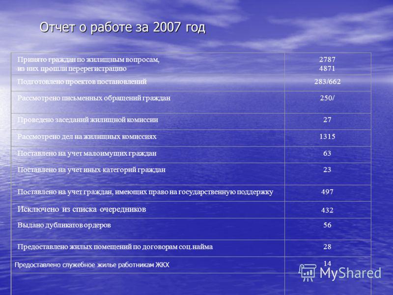 Отчет о работе за 2007 год Принято граждан по жилищным вопросам, из них прошли перерегистрацию 2787 4871 Подготовлено проектов постановлений283/662 Рассмотрено письменных обращений граждан250/ Проведено заседаний жилищной комиссии27 Рассмотрено дел н