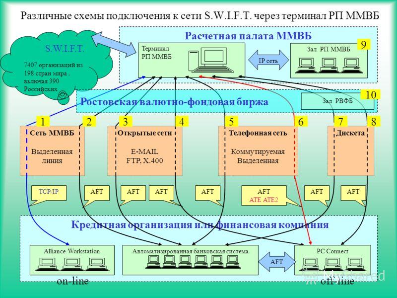 13 Кредитная организация или финансовая компания Различные схемы подключения к сети S.W.I.F.T. через терминал РП ММВБ S.W.I.F.T. 7407 организаций из 198 стран мира, включая 390 Российских Сеть ММВБ Выделенная линия Телефонная сеть Коммутируемая Выдел