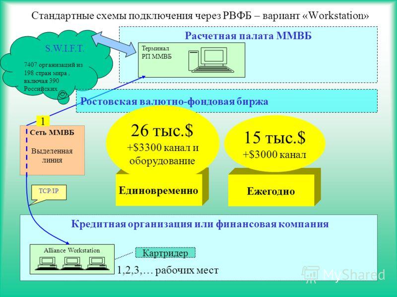 16 Кредитная организация или финансовая компания Стандартные схемы подключения через РВФБ – вариант «Workstation» S.W.I.F.T. 7407 организаций из 198 стран мира, включая 390 Российских Сеть ММВБ Выделенная линия Alliance Workstation Расчетная палата М