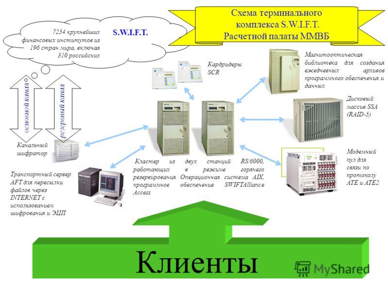 5 Канальный шифратор Дисковый массив SSA (RAID-5) Магнитооптическая библиотека для создания ежедневных архивов программного обеспечения и данных S.W.I.F.T. 7254 крупнейших финансовых институтов из 196 стран мира, включая 310 российских основной канал