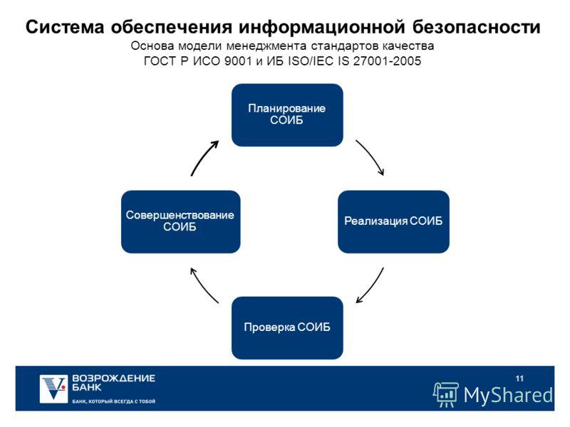 11 Система обеспечения информационной безопасности Основа модели менеджмента стандартов качества ГОСТ Р ИСО 9001 и ИБ ISO/IEC IS 27001-2005 Планирование СОИБ Реализация СОИБПроверка СОИБ Совершенствование СОИБ