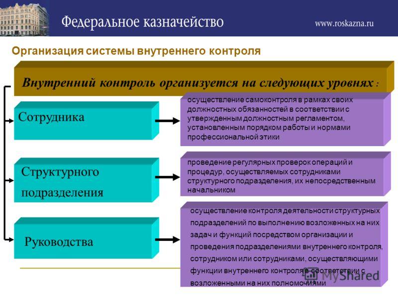 Организация системы внутреннего контроля Внутренний контроль организуется на следующих уровнях : Сотрудника Структурного подразделения Руководства осуществление самоконтроля в рамках своих должностных обязанностей в соответствии с утвержденным должно