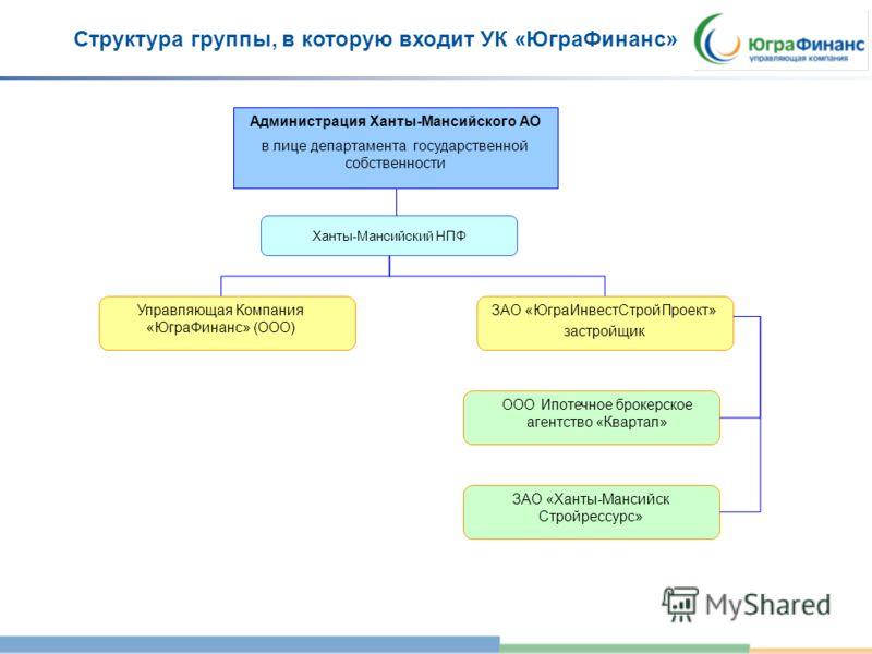 Структура группы, в которую входит УК «ЮграФинанс» Администрация Ханты-Мансийского АО в лице департамента государственной собственности Отдел управления активами (1) Управляющая Компания «ЮграФинанс» (ООО) ЗАО «ЮграИнвестСтройПроект» застройщик ООО И