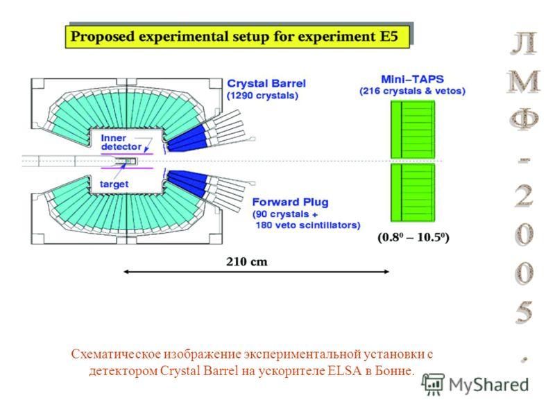 Схематическое изображение экспериментальной установки с детектором Crystal Barrel на ускорителе ELSA в Бонне.