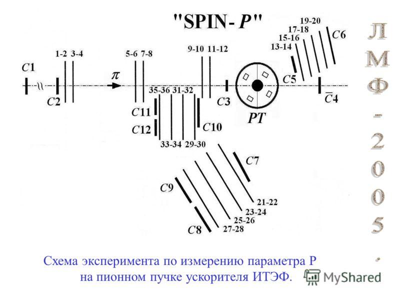 Схема эксперимента по измерению параметра Р на пионном пучке ускорителя ИТЭФ.