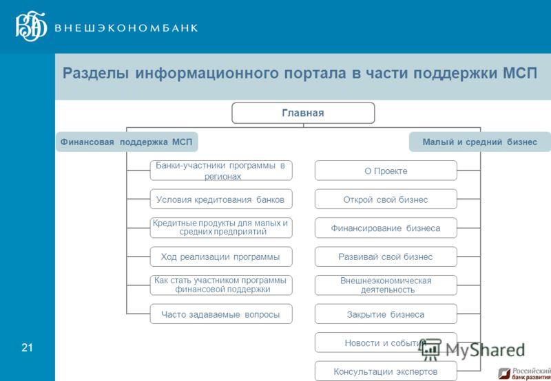 21 Разделы информационного портала в части поддержки МСП