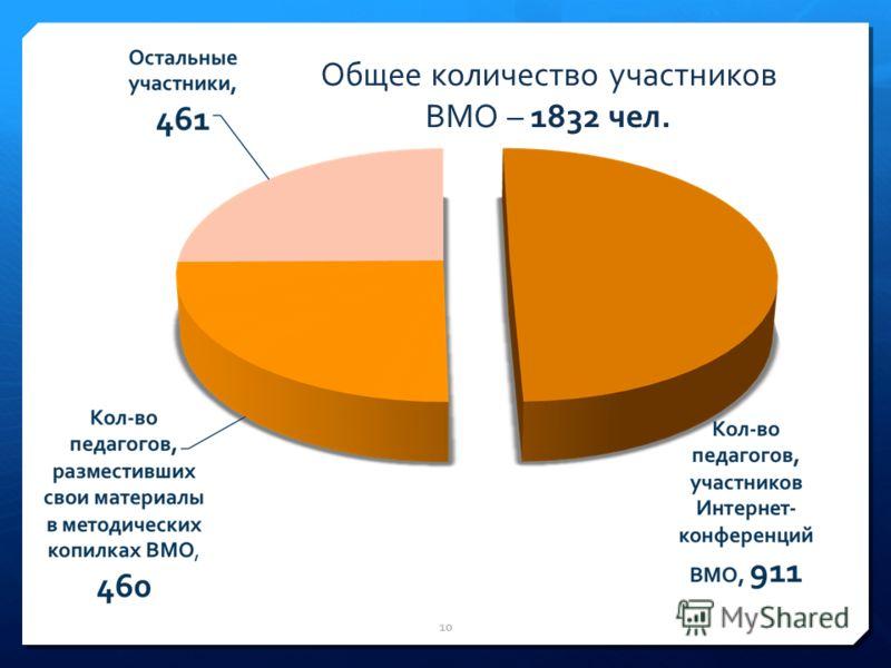 Общее количество участников ВМО – 1832 чел. 10