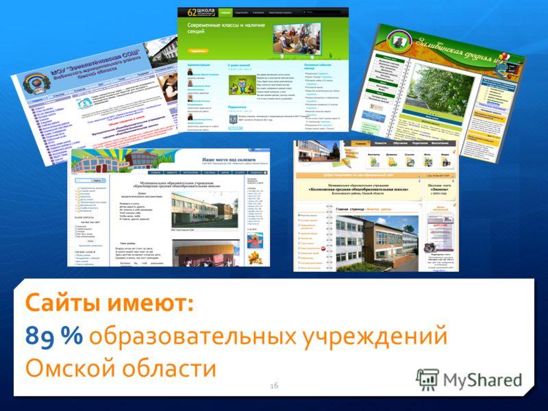 Сайты имеют: 89 % образовательных учреждений Омской области 16