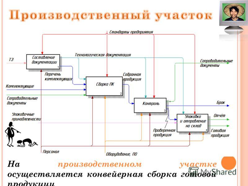 На производственном участке осуществляется конвейерная сборка готовой продукции