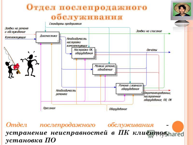 Отдел послепродажного обслуживания - устранение неисправностей в ПК клиентов, установка ПО