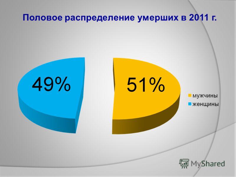 Половое распределение умерших в 2011 г.