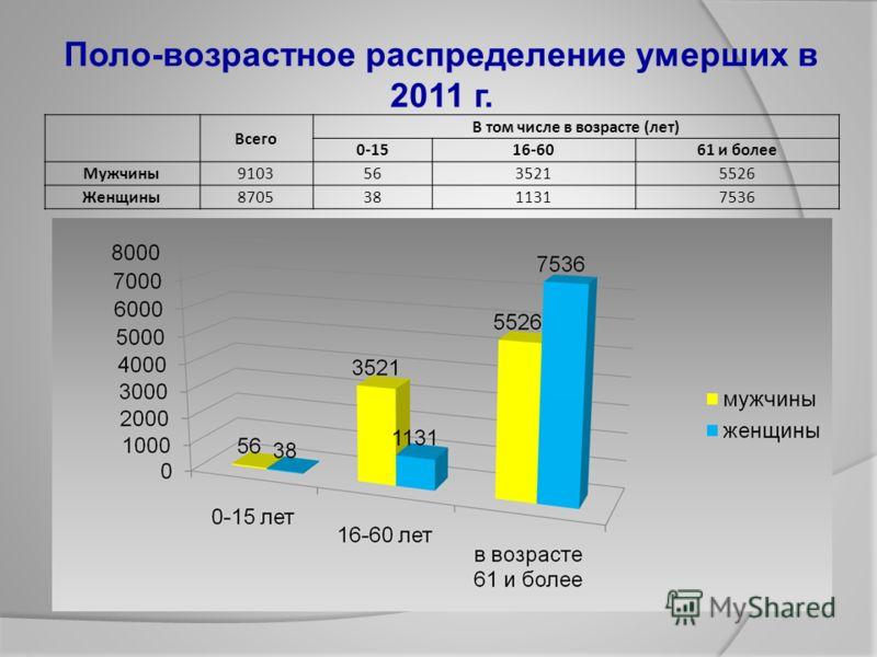 Поло-возрастное распределение умерших в 2011 г. Всего В том числе в возрасте (лет) 0-1516-6061 и более Мужчины91035635215526 Женщины87053811317536