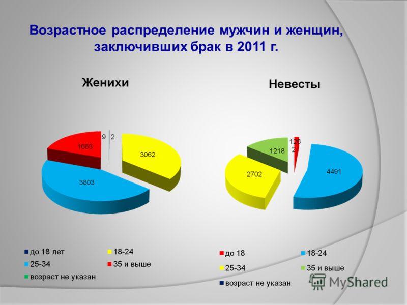 Возрастное распределение мужчин и женщин, заключивших брак в 2011 г.