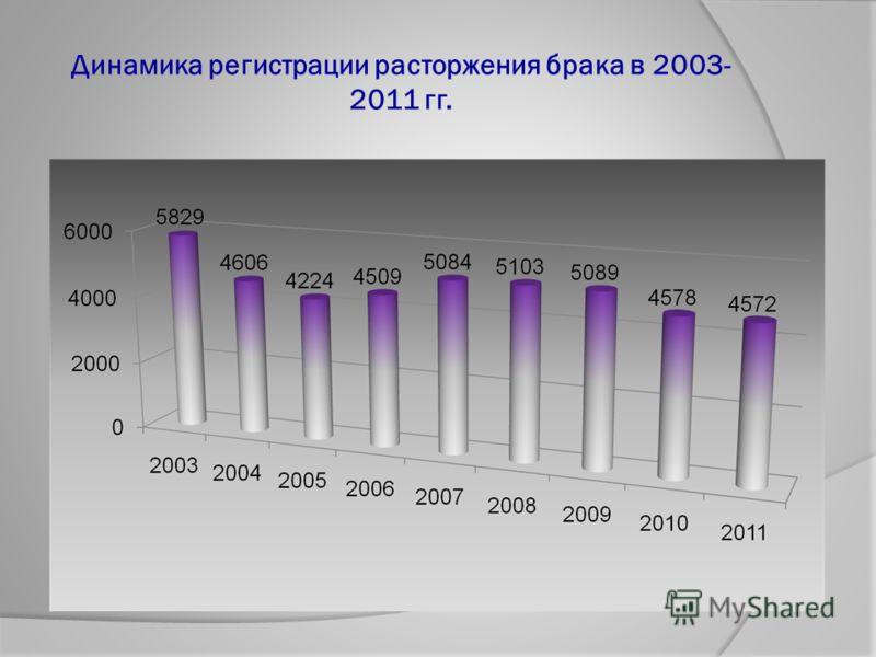 Динамика регистрации расторжения брака в 2003- 2011 гг.