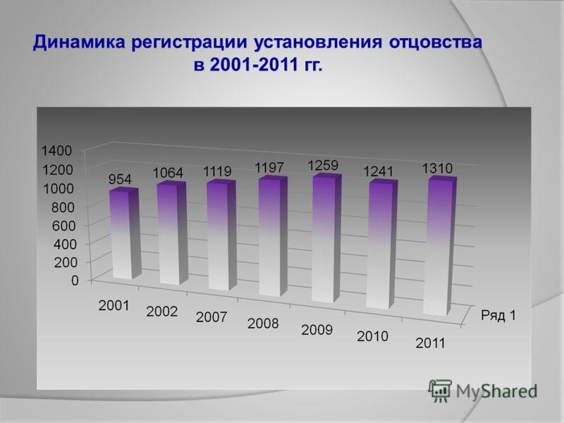 Динамика регистрации установления отцовства в 2001-2011 гг.
