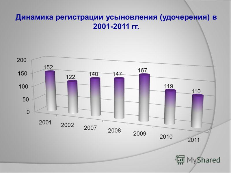 Динамика регистрации усыновления (удочерения) в 2001-2011 гг.