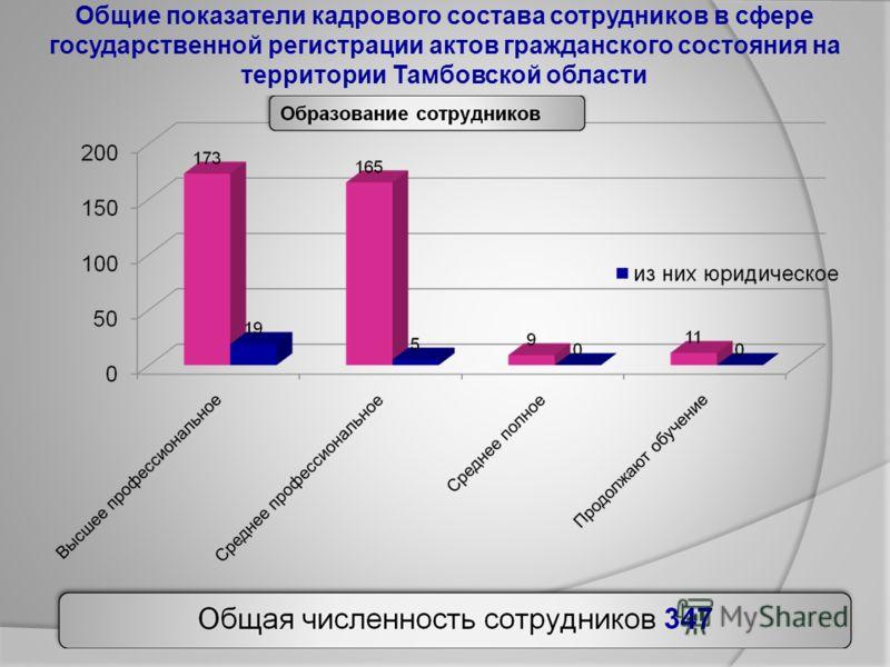 Общие показатели кадрового состава сотрудников в сфере государственной регистрации актов гражданского состояния на территории Тамбовской области