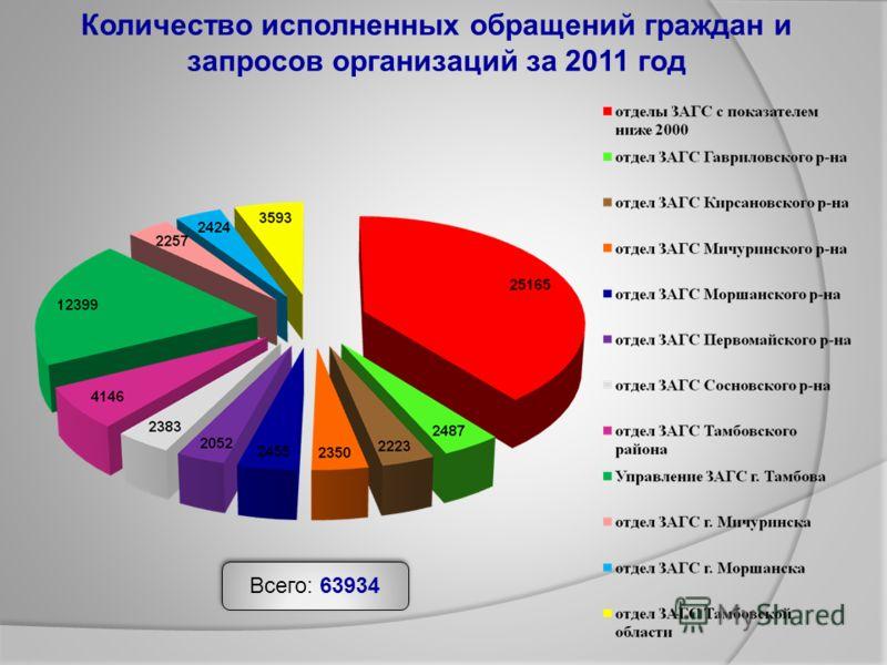 Количество исполненных обращений граждан и запросов организаций за 2011 год Всего: 63934