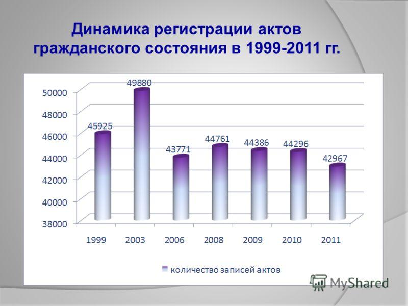 Динамика регистрации актов гражданского состояния в 1999-2011 гг.