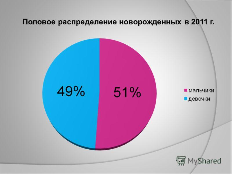 Половое распределение новорожденных в 2011 г.