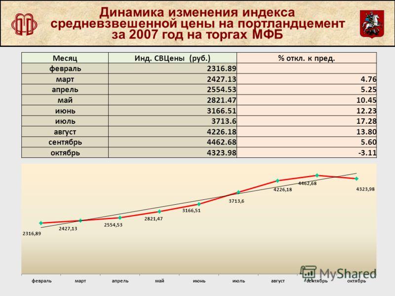 Динамика изменения индекса средневзвешенной цены на портландцемент за 2007 год на торгах МФБ МесяцИнд. СВЦены (руб.)% откл. к пред. февраль2316.89 март2427.134.76 апрель2554.535.25 май2821.4710.45 июнь3166.5112.23 июль3713.617.28 август4226.1813.80 с