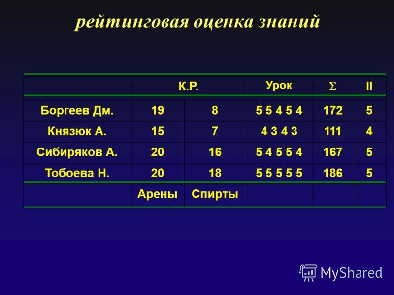 рейтинговая оценка знаний К.Р. Урок II Боргеев Дм.191985 5 4 5 41725 Князюк А.1574 3 1114 Сибиряков А.20165 4 5 5 41675 Тобоева Н.20185 5 5 5 51865 АреныСпирты