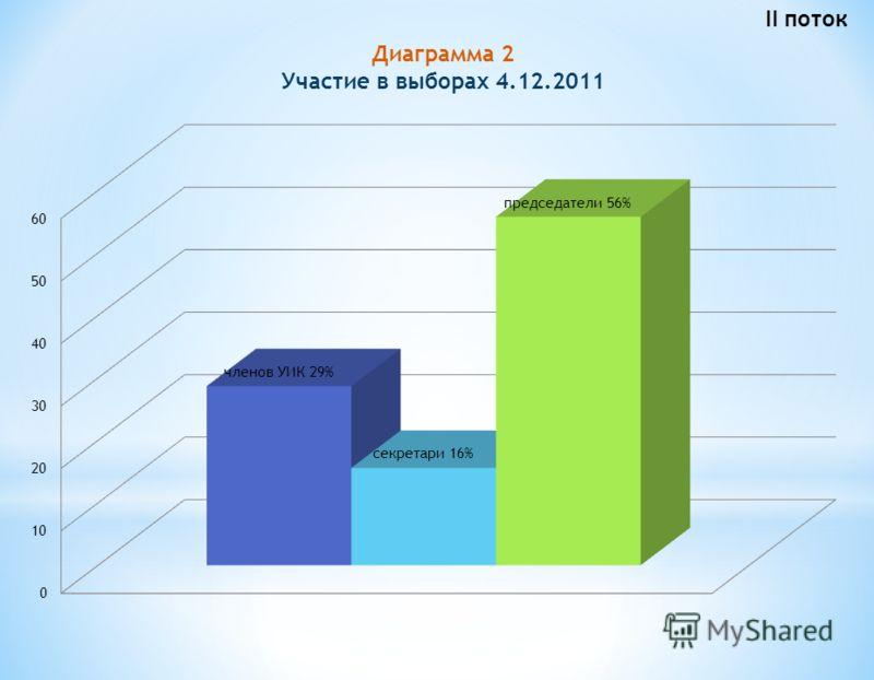 Диаграмма 2 Участие в выборах 4.12.2011 II поток