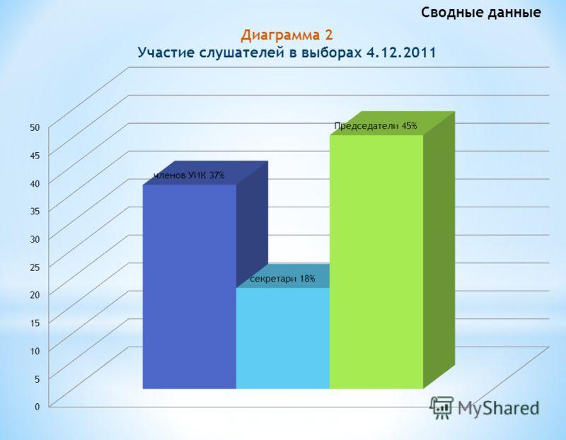 Диаграмма 2 Участие слушателей в выборах 4.12.2011 Сводные данные