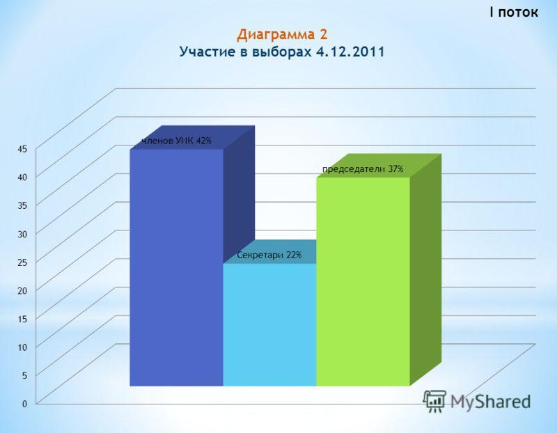 Диаграмма 2 Участие в выборах 4.12.2011 I поток