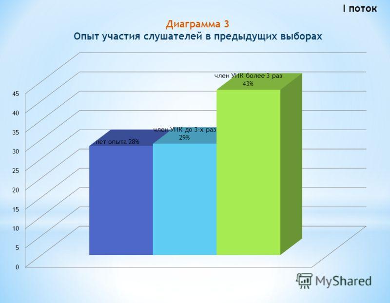 Диаграмма 3 Опыт участия слушателей в предыдущих выборах I поток