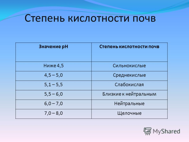 Степень кислотности почв Значение рНСтепень кислотности почв Ниже 4,5Сильнокислые 4,5 – 5,0Среднекислые 5,1 – 5,5Слабокислая 5,5 – 6,0Близкие к нейтральным 6,0 – 7,0Нейтральные 7,0 – 8,0Щелочные