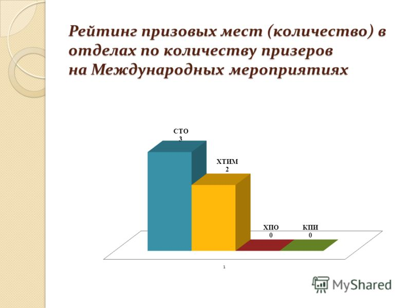 Рейтинг призовых мест (количество) в отделах по количеству призеров на Международных мероприятиях