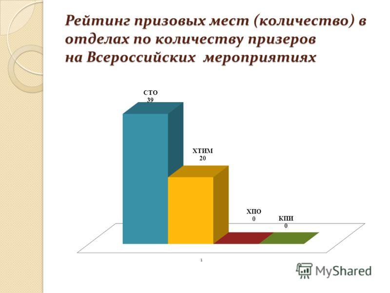 Рейтинг призовых мест (количество) в отделах по количеству призеров на Всероссийских мероприятиях