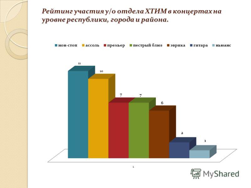 Рейтинг участия у/о отдела ХТИМ в концертах на уровне республики, города и района.
