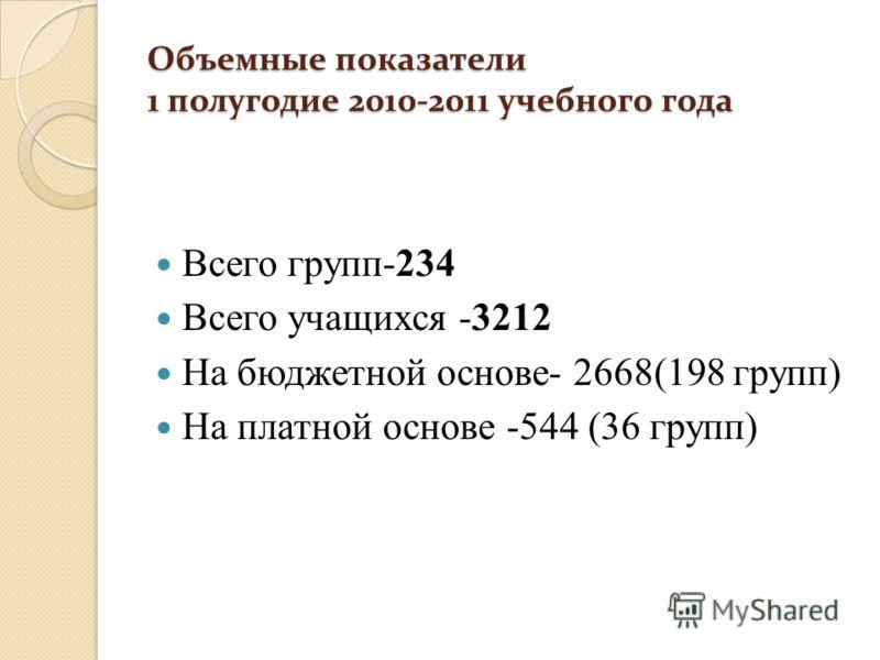 Объемные показатели 1 полугодие 2010-2011 учебного года Всего групп-234 Всего учащихся -3212 На бюджетной основе- 2668(198 групп) На платной основе -544 (36 групп)