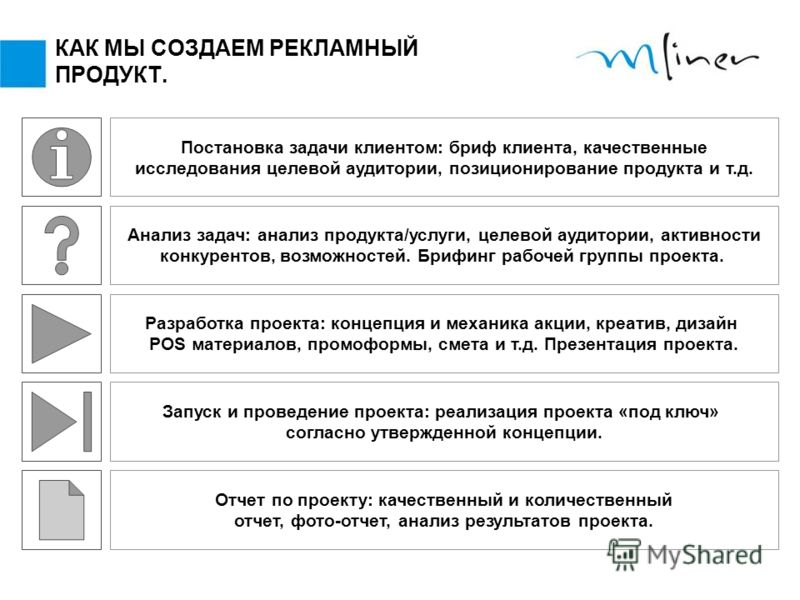 КАК МЫ СОЗДАЕМ РЕКЛАМНЫЙ ПРОДУКТ. Постановка задачи клиентом: бриф клиента, качественные исследования целевой аудитории, позиционирование продукта и т.д. Анализ задач: анализ продукта/услуги, целевой аудитории, активности конкурентов, возможностей. Б