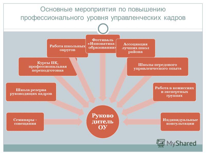 Основные мероприятия по повышению профессионального уровня управленческих кадров