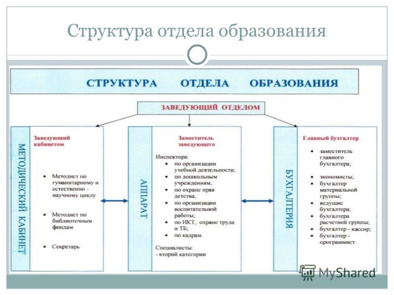 Структура отдела образования
