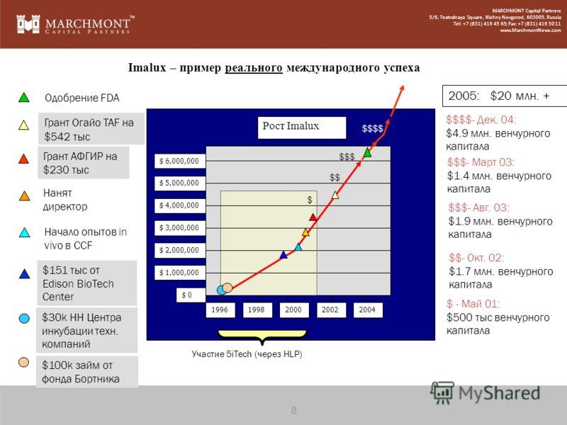 Imalux – пример реального международного успеха $ 6,000,000 $ 5,000,000 $ 4,000,000 $ 3,000,000 $ 2,000,000 $ 1,000,000 $ 0 Рост Imalux 19961998200020022004 $ $$ $ - Май 01: $500 тыс венчурного капитала $$- Окт. 02: $1.7 млн. венчурного капитала $151