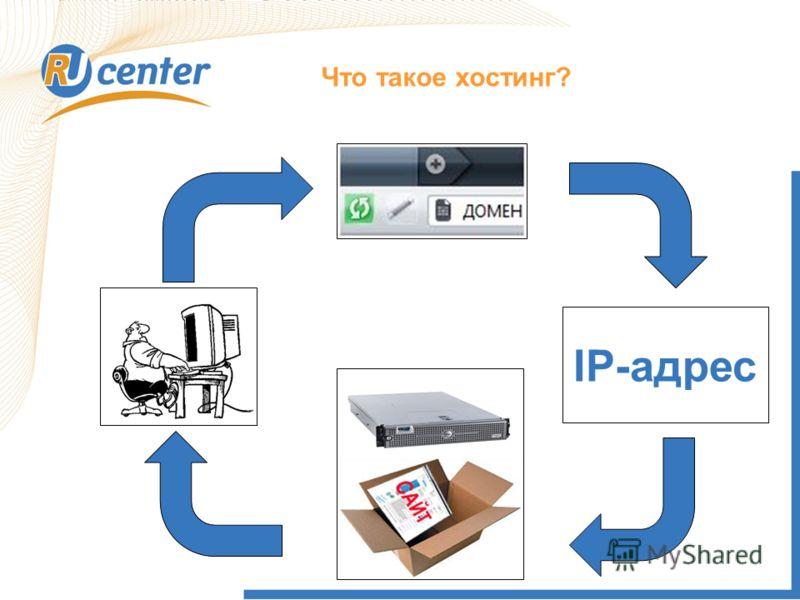 Что такое хостинг? IP-адрес