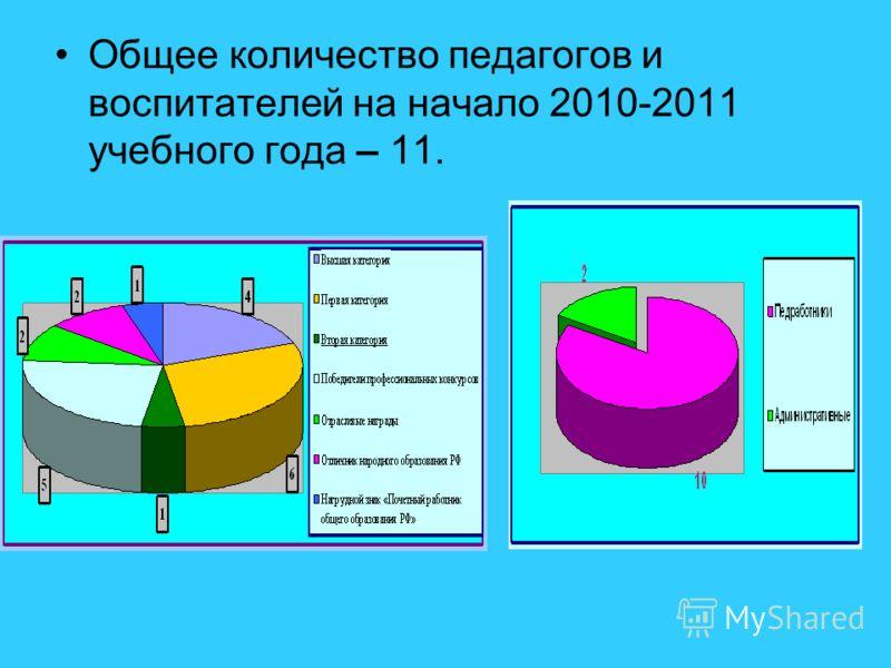 Общее количество педагогов и воспитателей на начало 2010-2011 учебного года – 11.