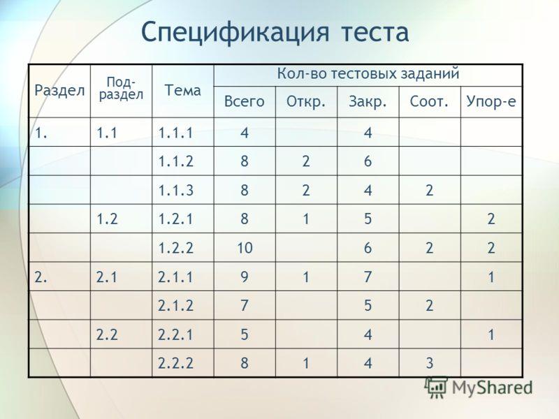 Спецификация теста Раздел Под- раздел Тема Кол-во тестовых заданий ВсегоОткр.Закр.Соот.Упор-е 1.1.11.1.144 1.1.2826 1.1.38242 1.21.2.18152 1.2.210622 2.2.12.1.19171 2.1.2752 2.22.2.1541 2.2.28143