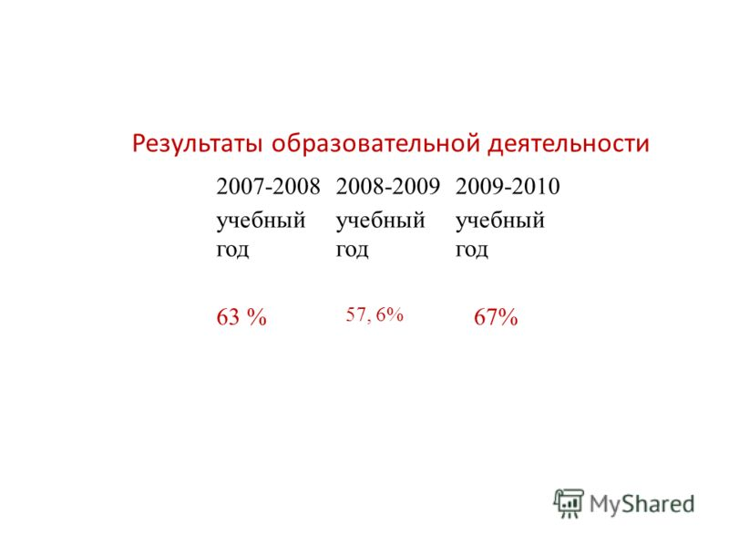 Результаты образовательной деятельности 2007-2008 учебный год 2008-2009 учебный год 2009-2010 учебный год 63 % 57, 6% 67%