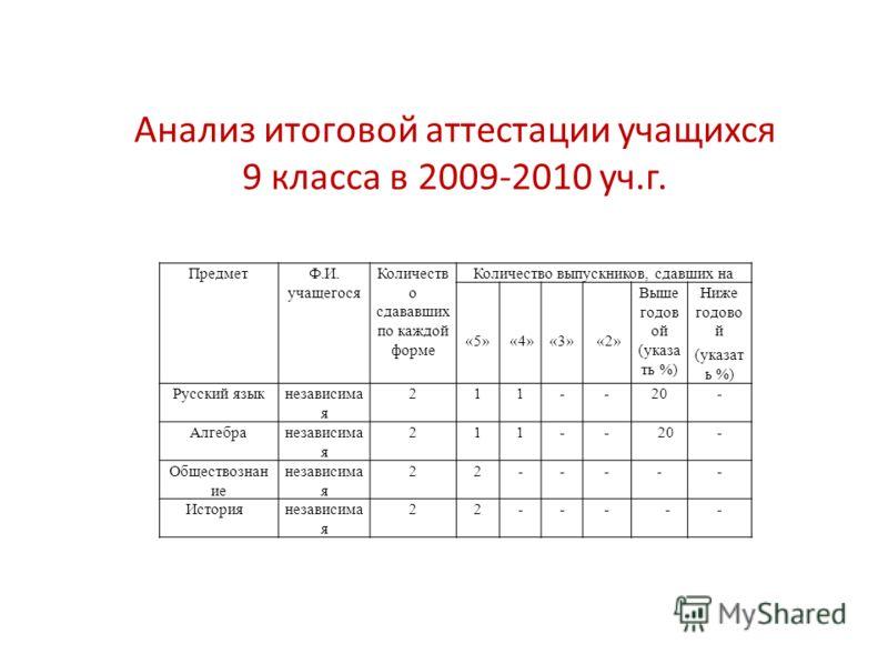 Анализ итоговой аттестации учащихся 9 класса в 2009-2010 уч.г. ПредметФ.И. учащегося Количеств о сдававших по каждой форме Количество выпускников, сдавших на «5» «4» «3» «2» Выше годов ой (указа ть %) Ниже годово й (указат ь %) Русский языкнезависима