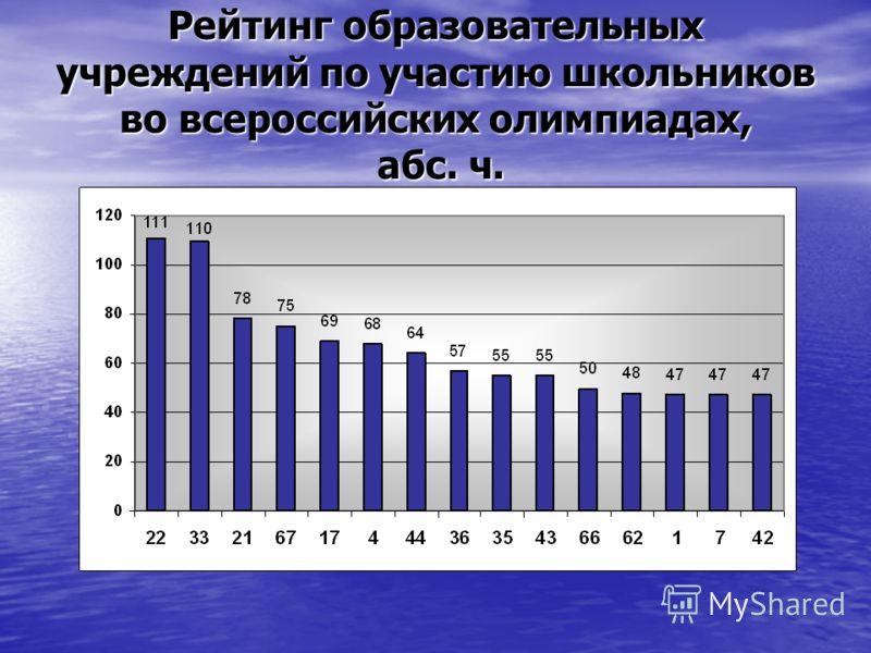 Рейтинг образовательных учреждений по участию школьников во всероссийских олимпиадах, абс. ч.